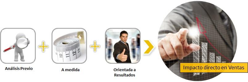 Formación Comercial Proceso